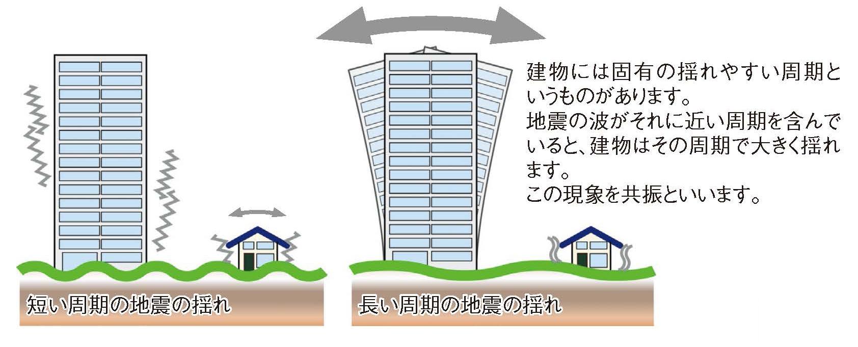 「地震波・地盤・長周期地震動」の検索結果