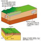 地表に現れた断層と地表に現れていない断層