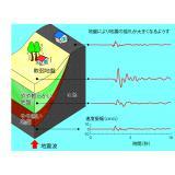 地盤により地震の揺れが大きくなるようす(2)