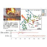 十勝沖地震での長周期地震動の記録