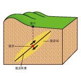 震源、震央、震源域の関係の模式図