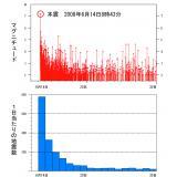 「本震-余震型」の地震活動の例(平成20年岩手・宮城内陸地震)