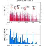 「群発型」の地震活動の例(平成12年伊豆諸島群発地震)