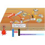 緊急地震速報の仕組み(その2)