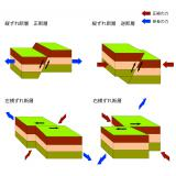 断層運動の種類