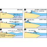津波発生の模式図