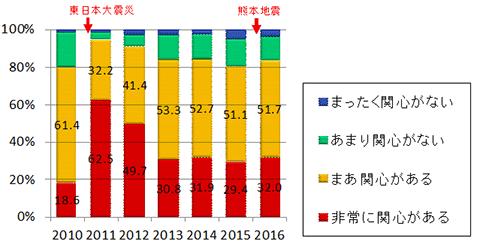 一般国民の方の地震や地震防災対策への関心度の推移